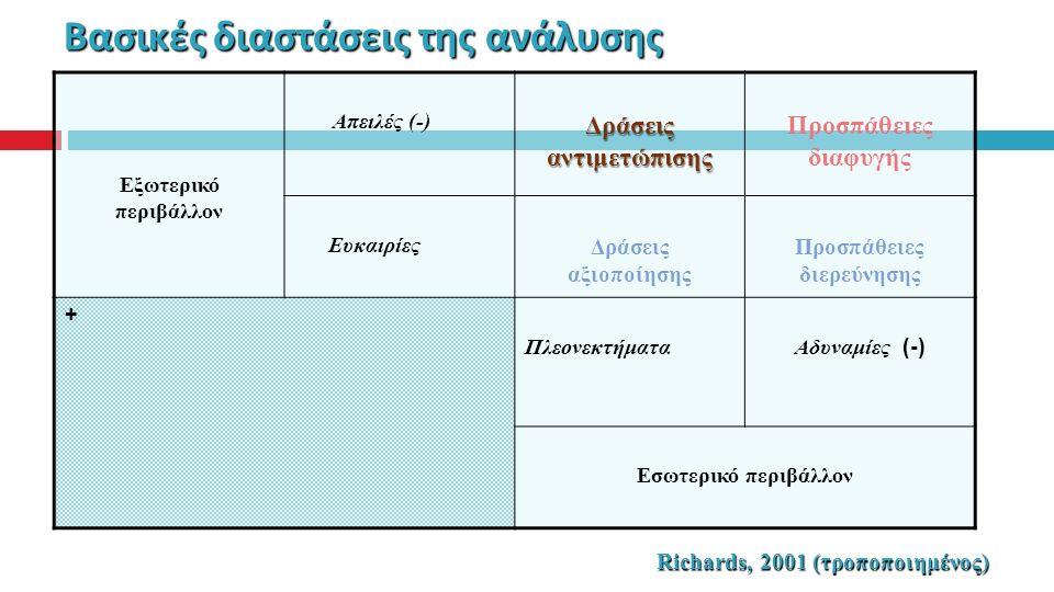 Βασικές διαστάσεις της ανάλυσης Εξωτερικό περιβάλλον Απειλές (-) Δράσεις αντιμετώπισης Προσπάθειες διαφυγής Ευκαιρίες Δράσεις αξιοποίησης Προσπάθειες διερεύνησης + Πλεονεκτήματα Αδυναμίες (-) Εσωτερικό περιβάλλον Richards, 2001 (τροποποιημένος)