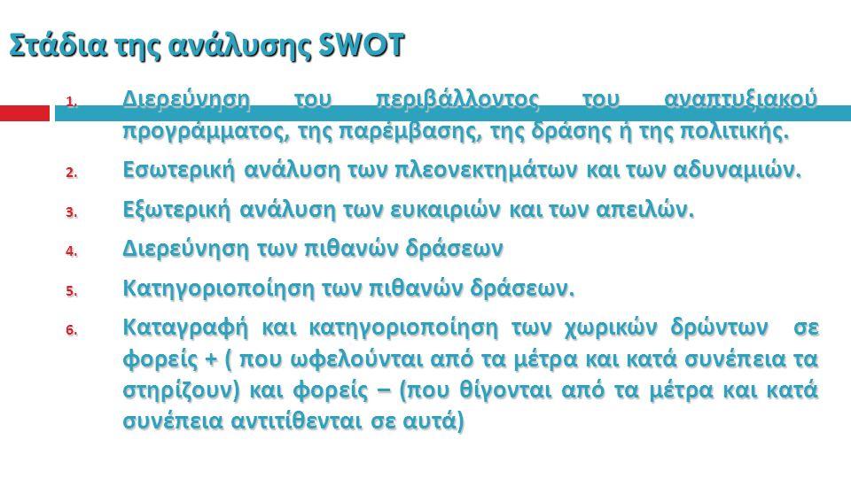Στάδια της ανάλυσης SWOT 1.