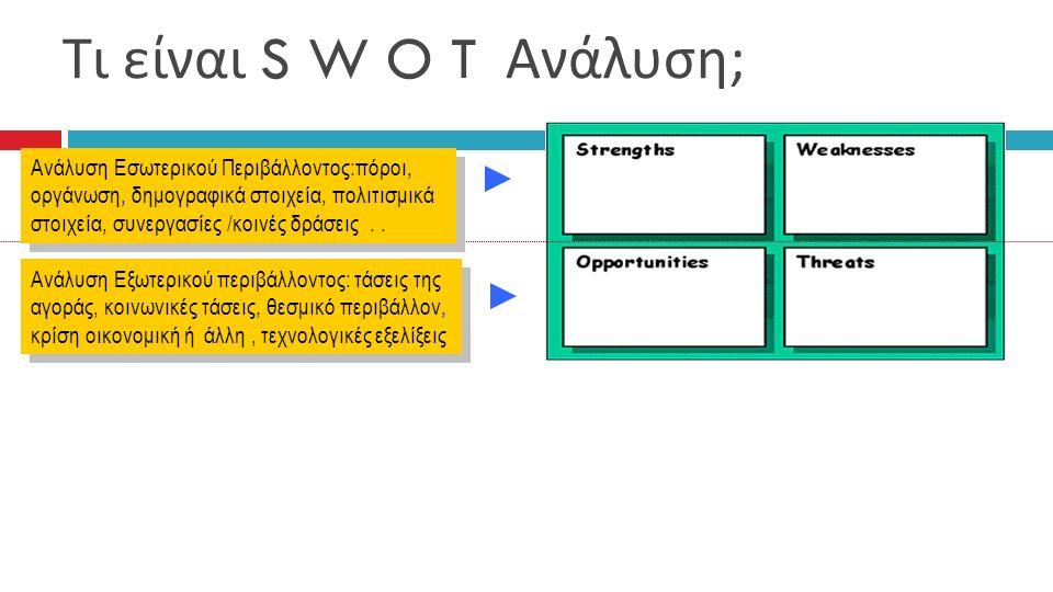 Τι είναι S W O T Ανάλυση; Ανάλυση Εξωτερικού περιβάλλοντος: τάσεις της αγοράς, κοινωνικές τάσεις, θεσμικό περιβάλλον, κρίση οικονομική ή άλλη, τεχνολογικές εξελίξεις Ανάλυση Εσωτερικού Περιβάλλοντος:πόροι, οργάνωση, δημογραφικά στοιχεία, πολιτισμικά στοιχεία, συνεργασίες /κοινές δράσεις..