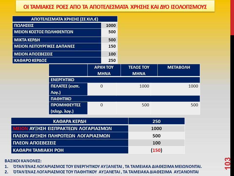 ΚΑΘΑΡΑ ΚΕΡΔΗ250 ΜΕΙΟΝ ΑΥΞΗΣΗ ΕΙΣΠΡΑΚΤΕΩΝ ΛΟΓΑΡΙΑΣΜΩΝ1000 ΠΛΕΟΝ ΑΥΞΗΣΗ ΠΛΗΡΩΤΕΩΝ ΛΟΓΑΡΙΑΣΜΩΝ500 ΠΛΕΟΝ ΑΠΟΣΒΕΣΕΙΣ100 ΚΑΘΑΡΗ ΤΑΜΙΑΚΗ ΡΟΗ(150) 103 ΒΑΣΙΚΟΙ ΚΑΝΟΝΕΣ: 1.ΌΤΑΝ ΈΝΑΣ ΛΟΓΑΡΙΑΣΜΟΣ ΤΟΥ ΕΝΕΡΓΗΤΙΚΟΥ ΑΥΞΑΝΕΤΑΙ, ΤΑ ΤΑΜΕΙΑΚΑ ΔΙΑΘΕΣΙΜΑ ΜΕΙΩΝΟΝΤΑΙ.