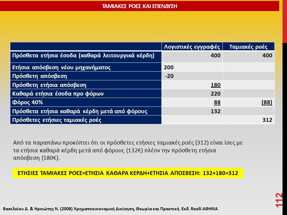 Λογιστικές εγγραφέςΤαμιακές ροές Πρόσθετα ετήσια έσοδα (καθαρά λειτουργικά κέρδη) 400 Ετήσια απόσβεση νέου μηχανήματος200 Πρόσθετη απόσβεση -20 Πρόσθετη ετήσια απόσβεση180 Καθαρά ετήσια έσοδα προ φόρων220 Φόρος 40%88(88) Πρόσθετα ετήσια καθαρά κέρδη μετά από φόρους132 Πρόσθετες ετήσιες ταμιακές ροές 312 112 Από τα παραπάνω προκύπτει ότι οι πρόσθετες ετήσιες ταμιακές ροές (312) είναι ίσες με τα ετήσια καθαρά κέρδη μετά από φόρους (132€) πλέον την πρόσθετη ετήσια απόσβεση (180€).