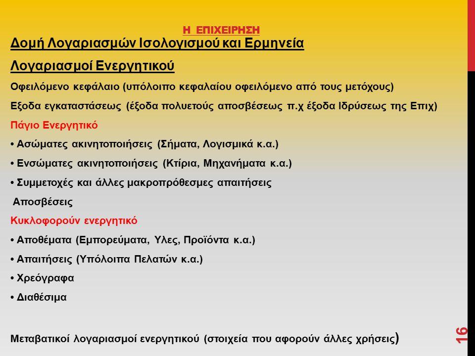 Δομή Λογαριασμών Ισολογισμού και Ερμηνεία Λογαριασμοί Ενεργητικού Οφειλόμενο κεφάλαιο (υπόλοιπο κεφαλαίου οφειλόμενο από τους μετόχους) Εξοδα εγκαταστάσεως (έξοδα πολυετούς αποσβέσεως π.χ έξοδα Ιδρύσεως της Επιχ) Πάγιο Ενεργητικό Ασώματες ακινητοποιήσεις (Σήματα, Λογισμικά κ.α.) Ενσώματες ακινητοποιήσεις (Κτίρια, Μηχανήματα κ.α.) Συμμετοχές και άλλες μακροπρόθεσμες απαιτήσεις Αποσβέσεις Κυκλοφορούν ενεργητικό Αποθέματα (Εμπορεύματα, Υλες, Προϊόντα κ.α.) Απαιτήσεις (Υπόλοιπα Πελατών κ.α.) Χρεόγραφα Διαθέσιμα Μεταβατικοί λογαριασμοί ενεργητικού (στοιχεία που αφορούν άλλες χρήσεις ) 16 Η ΕΠΙΧΕΙΡΗΣΗ