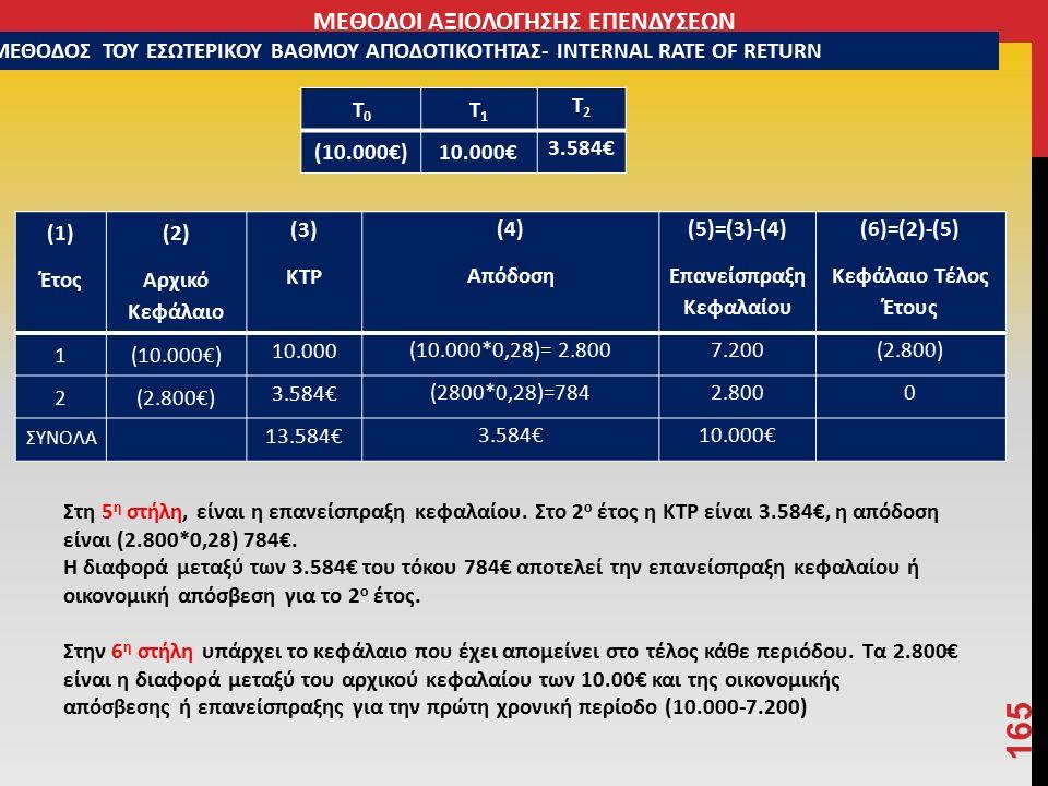 165 Τ0Τ0 Τ1Τ1 Τ2Τ2 (10.000€)10.000€ 3.584€ Στη 5 η στήλη, είναι η επανείσπραξη κεφαλαίου.