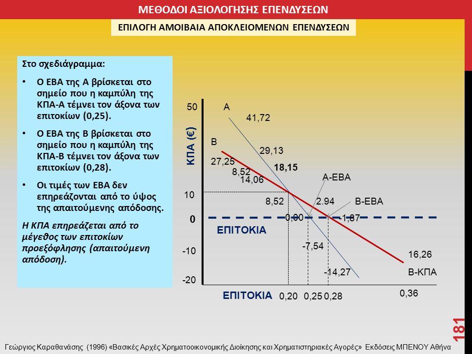 Στο σχεδιάγραμμα: Ο ΕΒΑ της Α βρίσκεται στο σημείο που η καμπύλη της ΚΠΑ-Α τέμνει τον άξονα των επιτοκίων (0,25).