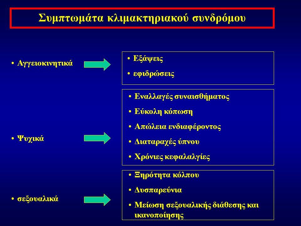 Συμπτωμάτα κλιμακτηριακού συνδρόμου Αγγειοκινητικά Ψυχικά σεξουαλικά Εξάψεις εφιδρώσεις Ξηρότητα κόλπου Δυσπαρεύνια Μείωση σεξουαλικής διάθεσης και ικανοποίησης Εναλλαγές συναισθήματος Εύκολη κόπωση Απώλεια ενδιαφέροντος Διαταραχές ύπνου Χρόνιες κεφαλαλγίες