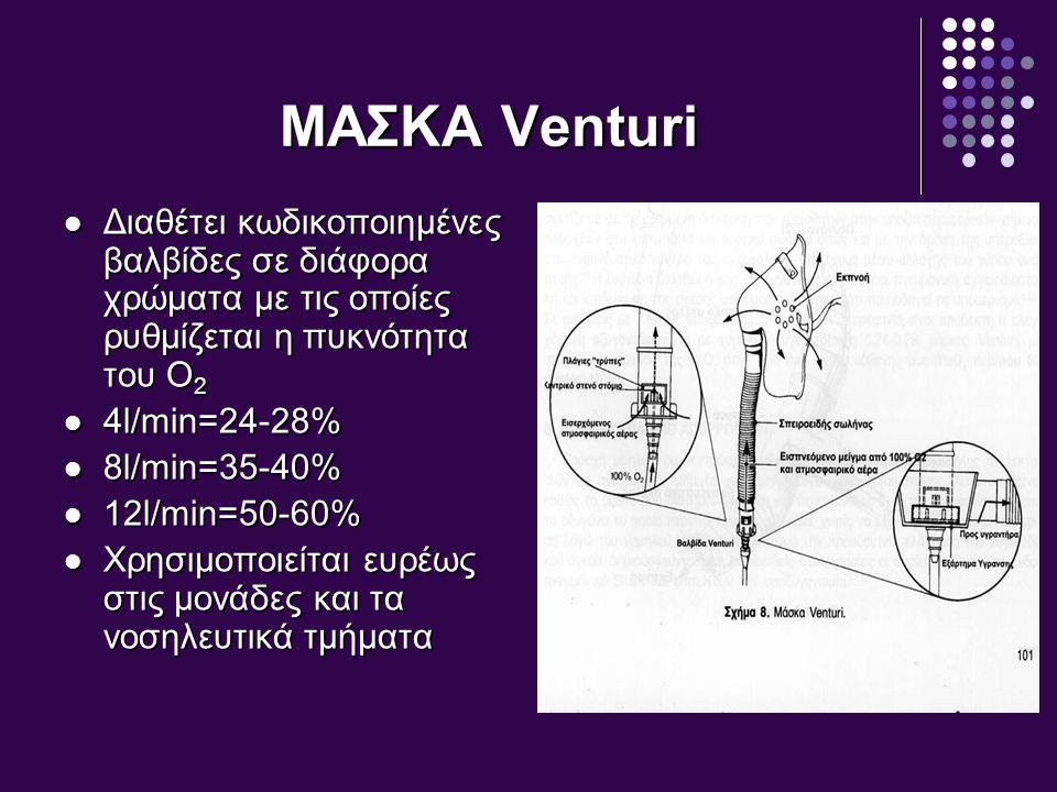 ΜΑΣΚΑ Venturi Διαθέτει κωδικοποιημένες βαλβίδες σε διάφορα χρώματα με τις οποίες ρυθμίζεται η πυκνότητα του Ο 2 Διαθέτει κωδικοποιημένες βαλβίδες σε δ