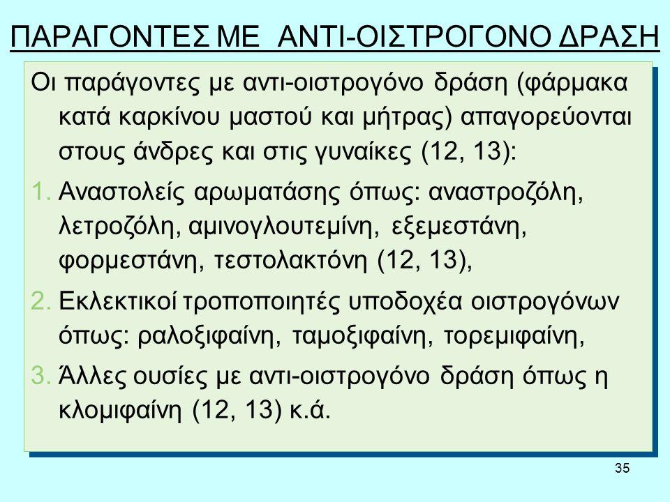35 ΠΑΡΑΓΟΝΤΕΣ ΜΕ ΑΝΤΙ-ΟΙΣΤΡΟΓΟΝΟ ΔΡΑΣΗ Oι παράγοντες με αντι-οιστρογόνο δράση (φάρμακα κατά καρκίνου μαστού και μήτρας) απαγορεύονται στους άνδρες και στις γυναίκες (12, 13): 1.Αναστολείς αρωματάσης όπως: αναστροζόλη, λετροζόλη, αμινογλουτεμίνη, εξεμεστάνη, φορμεστάνη, τεστολακτόνη (12, 13), 2.Εκλεκτικοί τροποποιητές υποδοχέα οιστρογόνων όπως: ραλοξιφαίνη, ταμοξιφαίνη, τορεμιφαίνη, 3.Άλλες ουσίες με αντι-οιστρογόνο δράση όπως η κλομιφαίνη (12, 13) κ.ά.