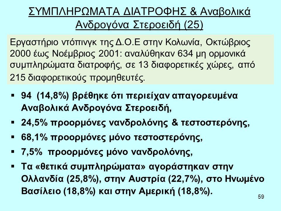 59 ΣΥΜΠΛΗΡΩΜΑΤΑ ΔΙΑΤΡΟΦΗΣ & Αναβολικά Ανδρογόνα Στεροειδή (25)  94 (14,8%) βρέθηκε ότι περιείχαν απαγορευμένα Αναβολικά Ανδρογόνα Στεροειδή,  24,5% προορμόνες νανδρολόνης & τεστοστερόνης,  68,1% προορμόνες μόνο τεστοστερόνης,  7,5% προορμόνες μόνο νανδρολόνης,  Τα «θετικά συμπληρώματα» αγοράστηκαν στην Ολλανδία (25,8%), στην Αυστρία (22,7%), στο Ηνωμένο Βασίλειο (18,8%) και στην Αμερική (18,8%).