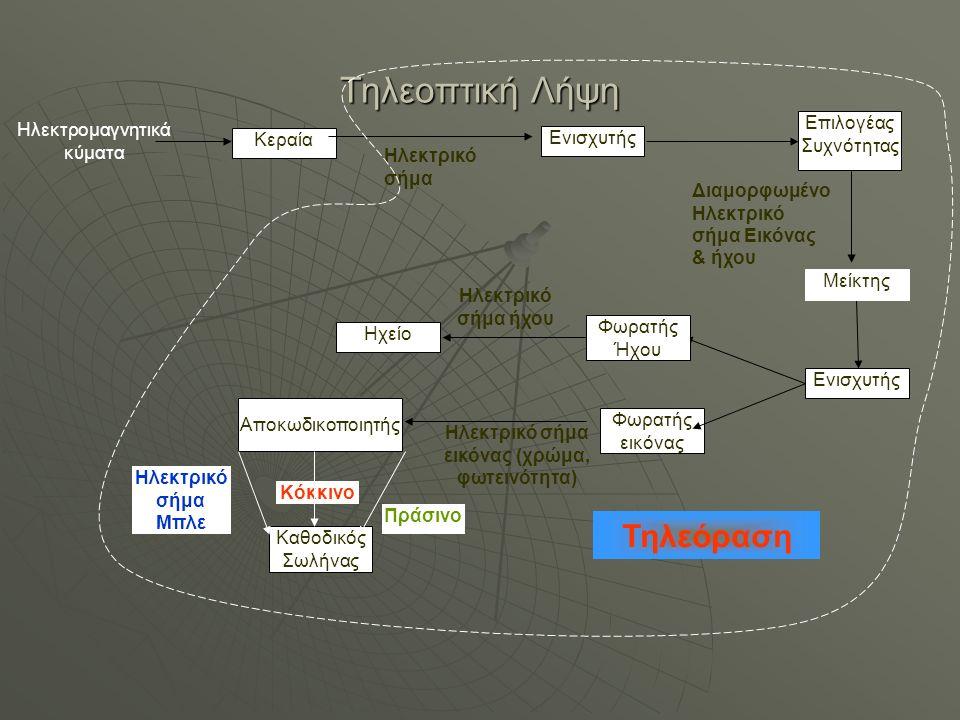 Τηλεοπτική Λήψη Ενισχυτής Ηλεκτρικό σήμα Κεραία Ηλεκτρομαγνητικά κύματα Επιλογέας Συχνότητας Διαμορφωμένο Ηλεκτρικό σήμα Εικόνας & ήχου Μείκτης Ενισχυ