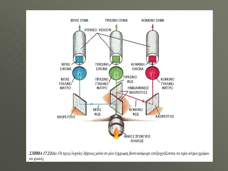 Τηλεοπτική Λήψη Ενισχυτής Ηλεκτρικό σήμα Κεραία Ηλεκτρομαγνητικά κύματα Επιλογέας Συχνότητας Διαμορφωμένο Ηλεκτρικό σήμα Εικόνας & ήχου Μείκτης Ενισχυτής Φωρατής Ήχου Φωρατής εικόνας Ηλεκτρικό σήμα ήχου Ηλεκτρικό σήμα εικόνας (χρώμα, φωτεινότητα) Ηχείο Αποκωδικοποιητής Καθοδικός Σωλήνας Ηλεκτρικό σήμα Μπλε Κόκκινο Πράσινο Τηλεόραση