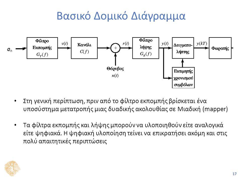 17 Βασικό Δομικό Διάγραμμα Στη γενική περίπτωση, πριν από το φίλτρο εκπομπής βρίσκεται ένα υποσύστημα μετατροπής μιας δυαδικής ακολουθίας σε Μιαδική (mapper) Τα φίλτρα εκπομπής και λήψης μπορούν να υλοποιηθούν είτε αναλογικά είτε ψηφιακά.