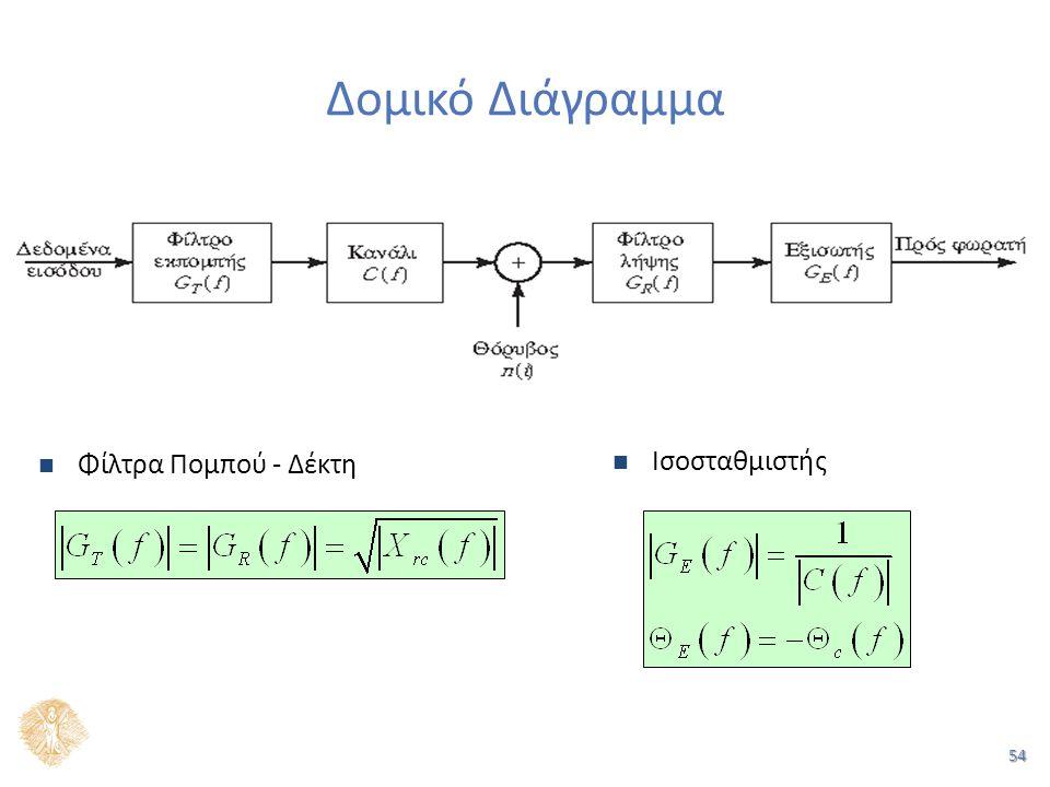 54 Δομικό Διάγραμμα Ισοσταθμιστής Φίλτρα Πομπού - Δέκτη