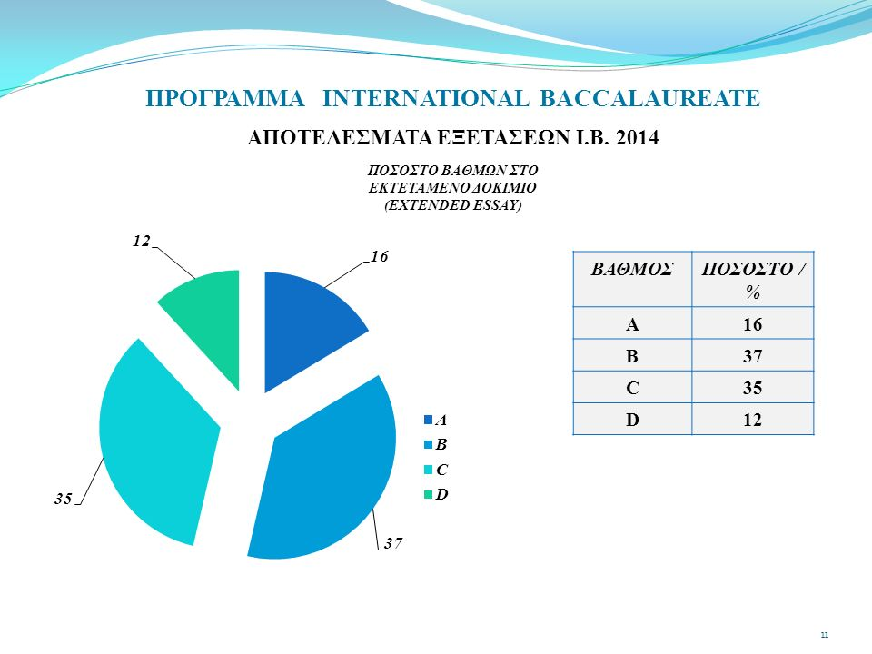 ΠΡΟΓΡΑΜΜΑ INTERNATIONAL BACCALAUREATE ΑΠΟΤΕΛΕΣΜΑΤΑ ΕΞΕΤΑΣΕΩΝ Ι.Β. 2014 ΠΟΣΟΣΤΟ ΒΑΘΜΩΝ ΣΤΟ ΕΚΤΕΤΑΜΕΝΟ ΔΟΚΙΜΙΟ (EXTENDED ESSAY) ΒΑΘΜΟΣΠΟΣΟΣΤΟ / % A1616