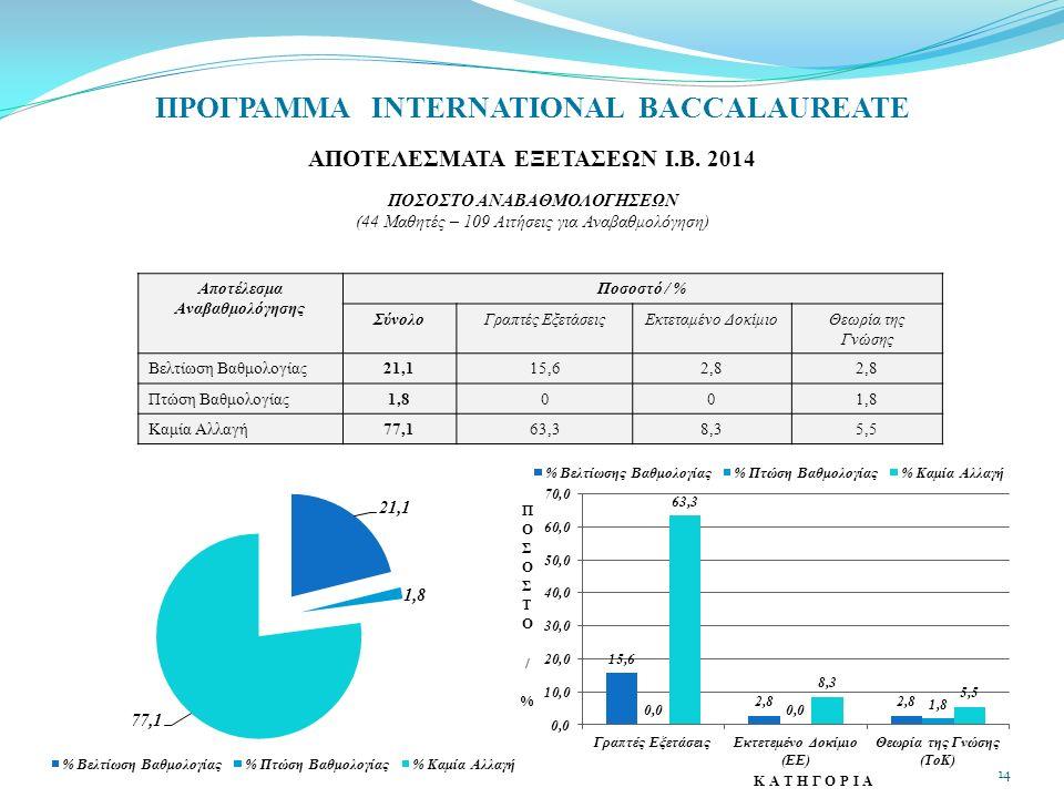 ΠΡΟΓΡΑΜΜΑ INTERNATIONAL BACCALAUREATE ΑΠΟΤΕΛΕΣΜΑΤΑ ΕΞΕΤΑΣΕΩΝ Ι.Β. 2014 ΠΟΣΟΣΤΟ ΑΝΑΒΑΘΜΟΛΟΓΗΣΕΩΝ (44 Μαθητές – 109 Αιτήσεις για Αναβαθμολόγηση) Αποτέλε