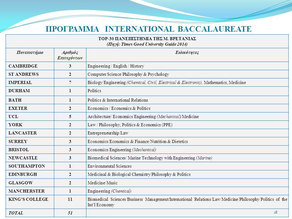 ΠΡΟΓΡΑΜΜΑ INTERNATIONAL BACCALAUREATE TOP-30 ΠΑΝΕΠΙΣΤΗΜΙΑ ΤΗΣ Μ. ΒΡΕΤΑΝΙΑΣ (Πηγή: Times Good University Guide 2014) ΠανεπιστήμιοΑριθμός Eπιτυχόντων Ει
