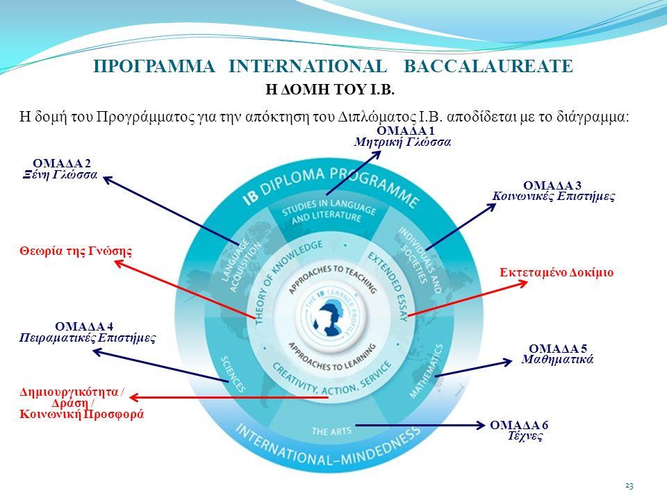 ΠΡΟΓΡΑΜΜΑ INTERNATIONAL BACCALAUREATE Η ΔΟΜΗ ΤΟΥ Ι.Β. Η δομή του Προγράμματος για την απόκτηση του Διπλώματος Ι.Β. αποδίδεται με το διάγραμμα: ΟΜΑΔΑ 1