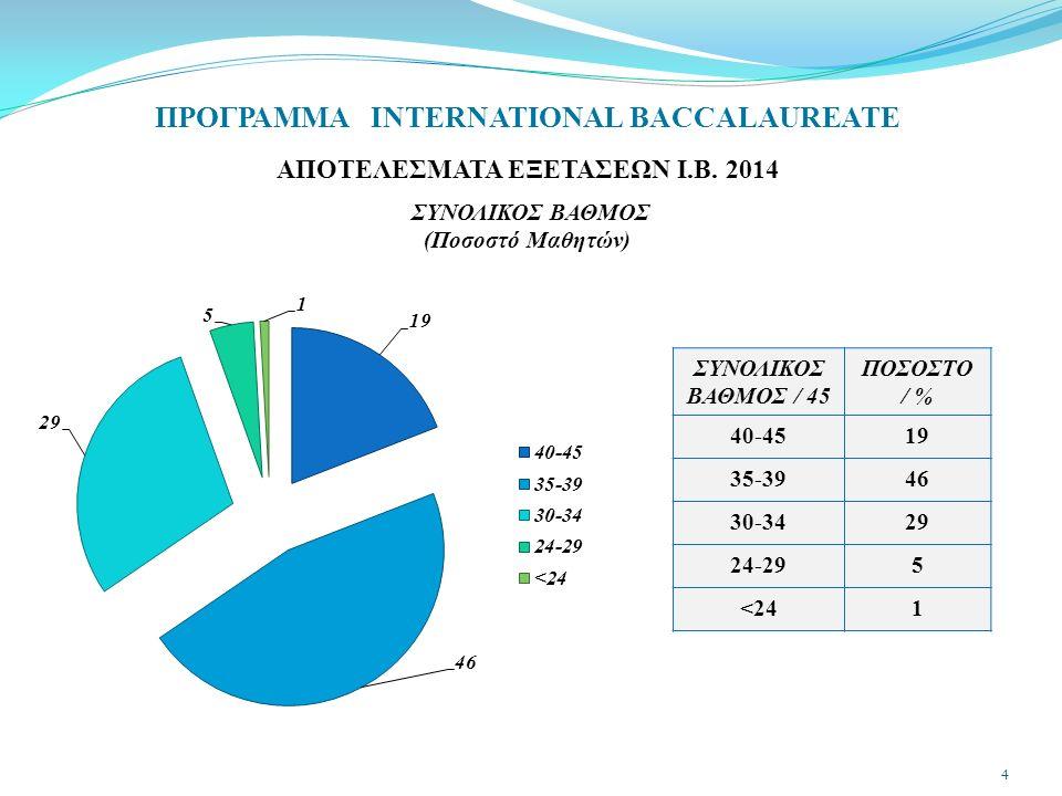 ΠΡΟΓΡΑΜΜΑ INTERNATIONAL BACCALAUREATE ΑΠΟΤΕΛΕΣΜΑΤΑ ΕΞΕΤΑΣΕΩΝ Ι.Β. 2014 ΣΥΝΟΛΙΚΟΣ ΒΑΘΜΟΣ (Ποσοστό Μαθητών) ΣΥΝΟΛΙΚΟΣ ΒΑΘΜΟΣ / 45 ΠΟΣΟΣΤΟ / % 40-4519 35