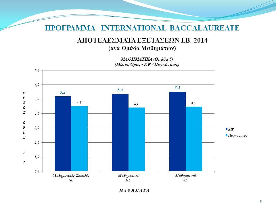 ΠΡΟΓΡΑΜΜΑ INTERNATIONAL BACCALAUREATE ΑΠΟΤΕΛΕΣΜΑΤΑ ΕΞΕΤΑΣΕΩΝ Ι.Β. 2014 (ανά Ομάδα Μαθημάτων) 10