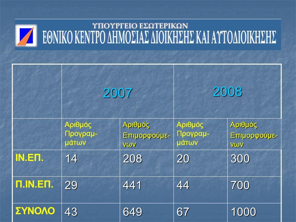 20072008 Αριθμός Προγραμ- μάτωνΑριθμός Επιμορφούμε- νων Αριθμός Προγραμ- μάτωνΑριθμός Επιμορφούμε- νων ΙΝ.ΕΠ.1420820300 Π.ΙΝ.ΕΠ.2944144700 ΣΥΝΟΛΟ43649671000