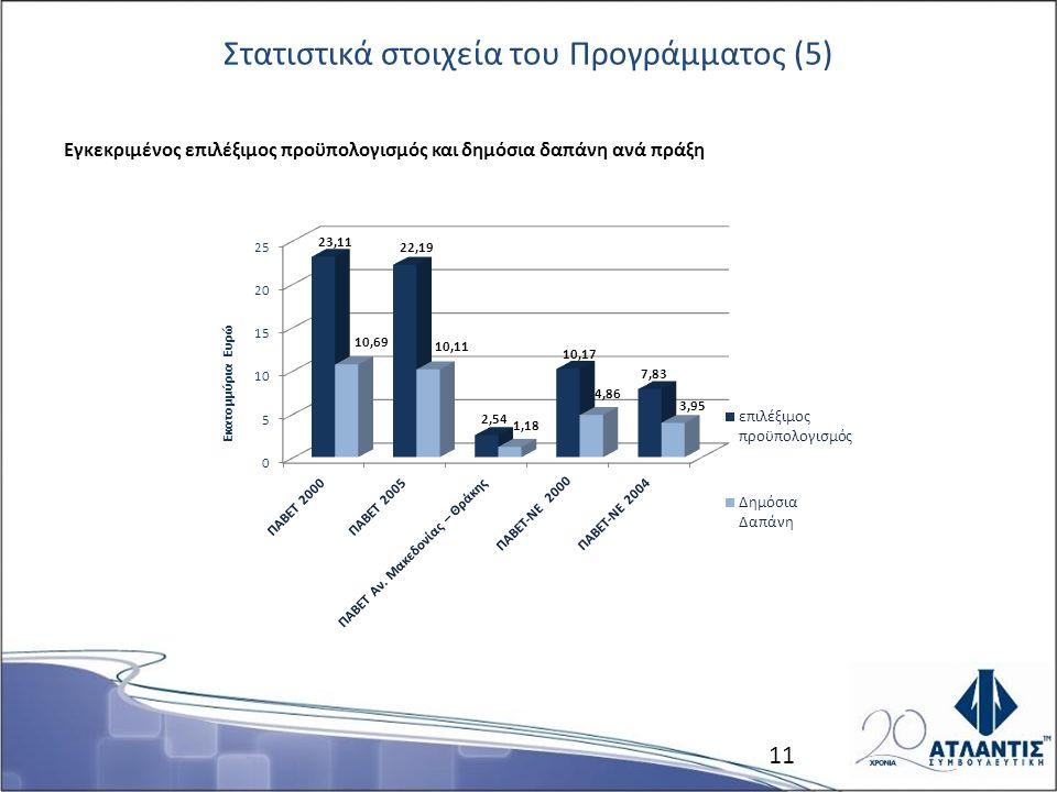 Στατιστικά στοιχεία του Προγράμματος (5) Εγκεκριμένος επιλέξιμος προϋπολογισμός και δημόσια δαπάνη ανά πράξη 11
