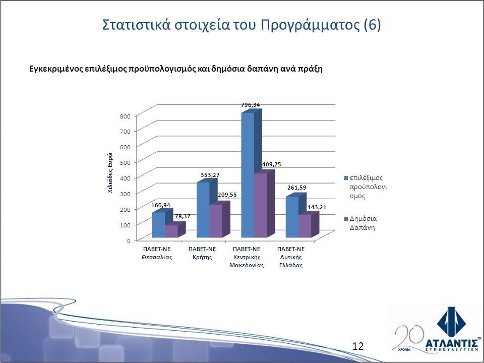 Στατιστικά στοιχεία του Προγράμματος (6) Εγκεκριμένος επιλέξιμος προϋπολογισμός και δημόσια δαπάνη ανά πράξη 12
