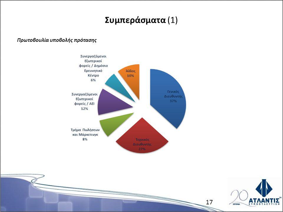 Συμπεράσματα (1) Πρωτοβουλία υποβολής πρότασης 17