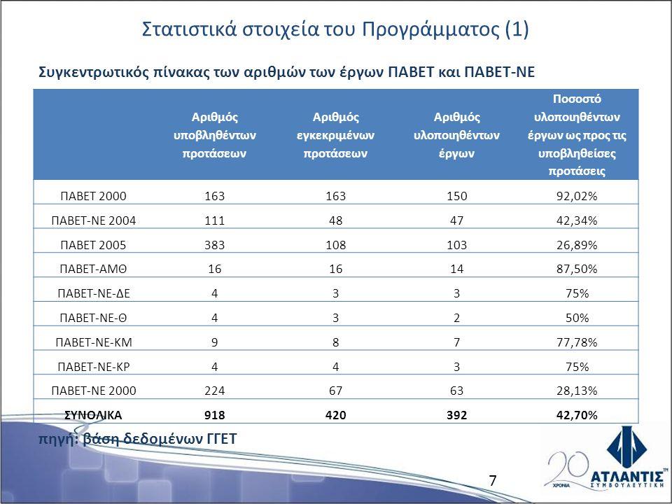 Στατιστικά στοιχεία του Προγράμματος (1) Συγκεντρωτικός πίνακας των αριθμών των έργων ΠΑΒΕΤ και ΠΑΒΕΤ-ΝΕ πηγή: βάση δεδομένων ΓΓΕΤ Αριθμός υποβληθέντων προτάσεων Αριθμός εγκεκριμένων προτάσεων Αριθμός υλοποιηθέντων έργων Ποσοστό υλοποιηθέντων έργων ως προς τις υποβληθείσες προτάσεις ΠΑΒΕΤ 2000163 15092,02% ΠΑΒΕΤ-ΝΕ 2004111484742,34% ΠΑΒΕΤ 200538310810326,89% ΠΑΒΕΤ-ΑΜΘ16 1487,50% ΠΑΒΕΤ-ΝΕ-ΔΕ43375% ΠΑΒΕΤ-ΝΕ-Θ43250% ΠΑΒΕΤ-ΝΕ-ΚΜ98777,78% ΠΑΒΕΤ-ΝΕ-ΚΡ44375% ΠΑΒΕΤ-ΝΕ 2000224676328,13% ΣΥΝΟΛΙΚΑ91842039242,70% 7