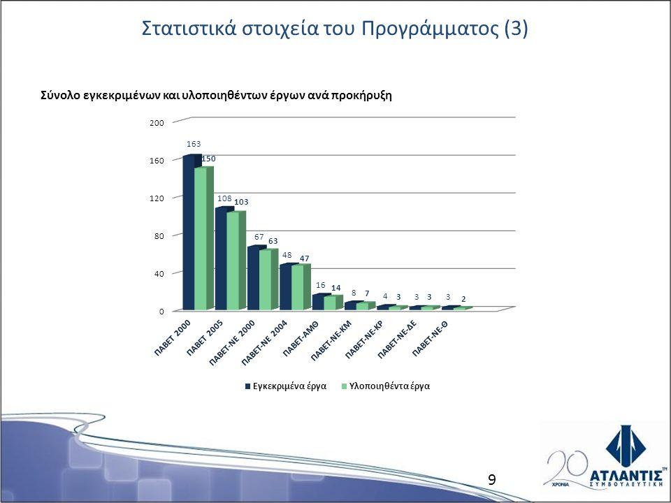 Στατιστικά στοιχεία του Προγράμματος (3) Σύνολο εγκεκριμένων και υλοποιηθέντων έργων ανά προκήρυξη 9