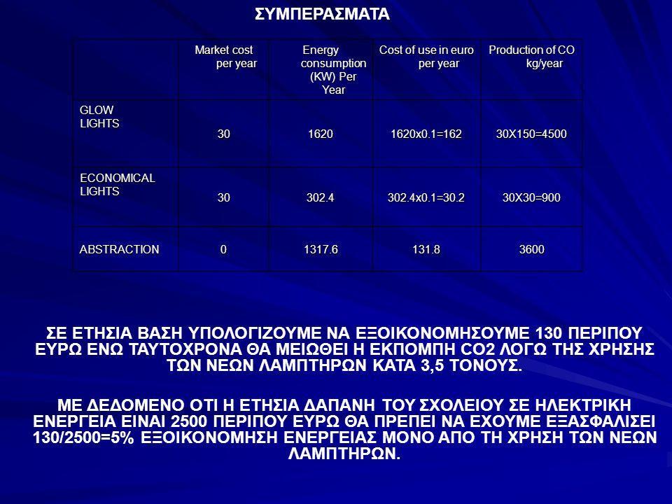 Market cost per year Energy consumption (KW) Per Year Cost of use in euro per year Production of CO kg/year GLOWLIGHTS 3016201620x0.1=16230X150=4500 ECONOMICALLIGHTS 30302.4302.4x0.1=30.230X30=900 ABSTRACTION01317.6131.83600 ΣΕ ΕΤΗΣΙΑ ΒΑΣΗ ΥΠΟΛΟΓΙΖΟΥΜΕ ΝΑ ΕΞΟΙΚΟΝΟΜΗΣΟΥΜΕ 130 ΠΕΡΙΠΟΥ ΕΥΡΩ ΕΝΩ ΤΑΥΤΟΧΡΟΝΑ ΘΑ ΜΕΙΩΘΕΙ Η ΕΚΠΟΜΠΗ CO2 ΛΟΓΩ ΤΗΣ ΧΡΗΣΗΣ ΤΩΝ ΝΕΩΝ ΛΑΜΠΤΗΡΩΝ ΚΑΤΑ 3,5 ΤΟΝΟΥΣ.