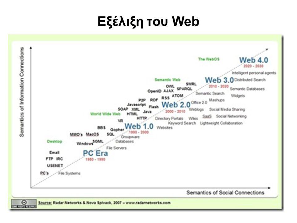 Εξέλιξη του Web
