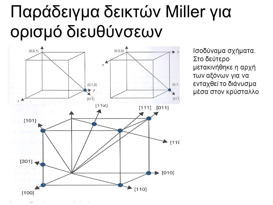 Παράδειγμα δεικτών Miller για ορισμό διευθύνσεων Ισοδύναμα σχήματα.