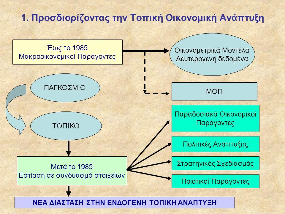 1. Προσδιορίζοντας την Τοπική Οικονομική Ανάπτυξη Έως το 1985 Μακροοικονομικοί Παράγοντες Οικονομετρικά Μοντέλα Δευτερογενή δεδομένα ΜΟΠ ΠΑΓΚΟΣΜΙΟ ΤΟΠ