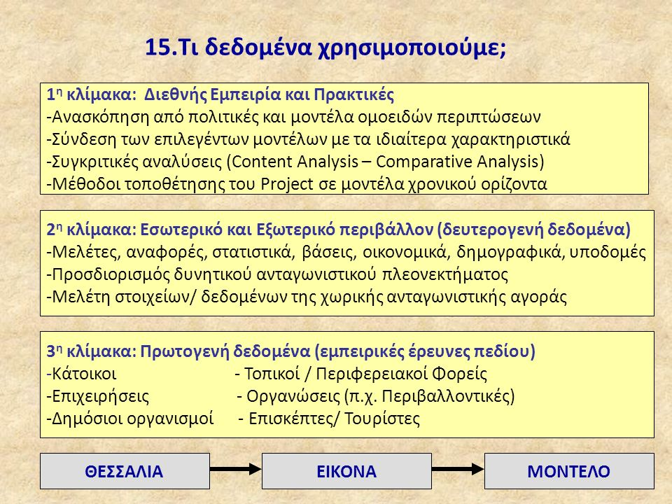 15.Τι δεδομένα χρησιμοποιούμε; 1 η κλίμακα: Διεθνής Εμπειρία και Πρακτικές -Ανασκόπηση από πολιτικές και μοντέλα ομοειδών περιπτώσεων -Σύνδεση των επιλεγέντων μοντέλων με τα ιδιαίτερα χαρακτηριστικά -Συγκριτικές αναλύσεις (Content Analysis – Comparative Analysis) -Μέθοδοι τοποθέτησης του Project σε μοντέλα χρονικού ορίζοντα 2 η κλίμακα: Εσωτερικό και Εξωτερικό περιβάλλον (δευτερογενή δεδομένα) -Μελέτες, αναφορές, στατιστικά, βάσεις, οικονομικά, δημογραφικά, υποδομές -Προσδιορισμός δυνητικού ανταγωνιστικού πλεονεκτήματος -Μελέτη στοιχείων/ δεδομένων της χωρικής ανταγωνιστικής αγοράς 3 η κλίμακα: Πρωτογενή δεδομένα (εμπειρικές έρευνες πεδίου) -Κάτοικοι - Τοπικοί / Περιφερειακοί Φορείς -Επιχειρήσεις - Οργανώσεις (π.χ.