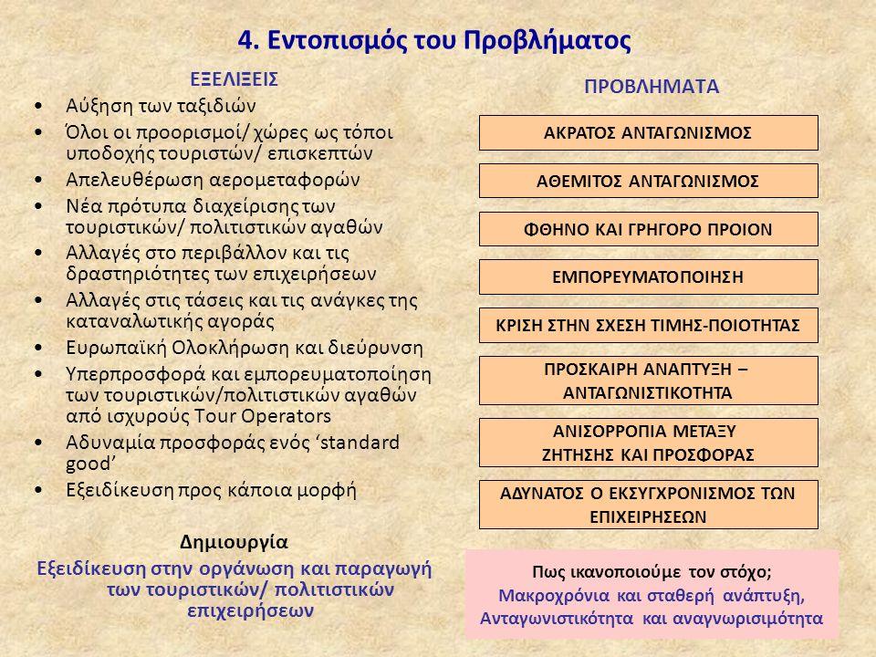 Place Marketing Στρατηγικός Άξονας (Προσδιορισμός βασικών αρχών) Το πλαίσιο Πολιτιστική Ανάπτυξη, Τουρισμός Και Τοπική Οικονομία ΟΡΑΜΑΣΤΟΧΟΙΑΞΙΕΣΠΟΛΙΤΙΚΕΣ SWOT Analysis Εξωτερικόl Εσωτερικόl Οικονομία δημογραφία, Παραγωγική δομή Ανταγωνιστικό πλεονέκτημα Στ.