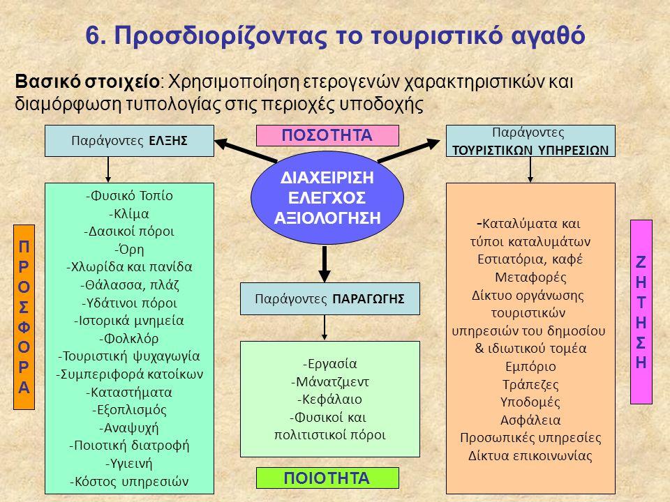 6. Προσδιορίζοντας το τουριστικό αγαθό Βασικό στοιχείο: Χρησιμοποίηση ετερογενών χαρακτηριστικών και διαμόρφωση τυπολογίας στις περιοχές υποδοχής -Φυσ