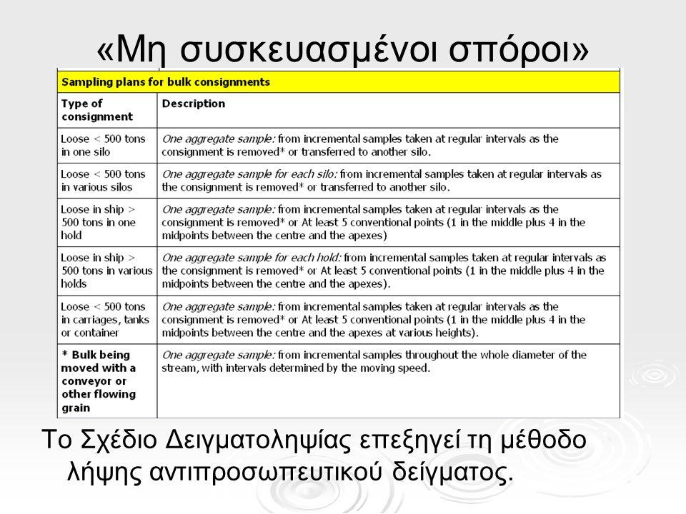 Το Σχέδιο Δειγματοληψίας επεξηγεί τη μέθοδο λήψης αντιπροσωπευτικού δείγματος.