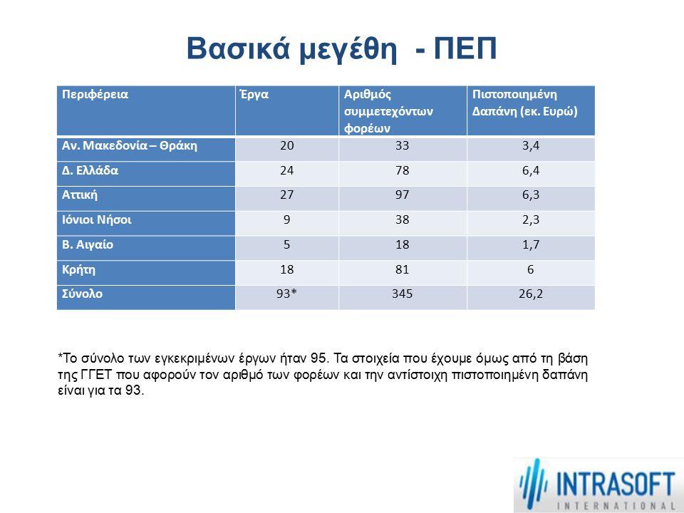 Ευρήματα (1) 'Οπως καταδεικνύουν τα αποτελέσματα της έρευνας:  το μεγαλύτερο ποσοστό των συμμετεχόντων ήταν Πανεπιστήμια (40,35%) & Δημόσια Ερευνητικά Κέντρα (17,54%).