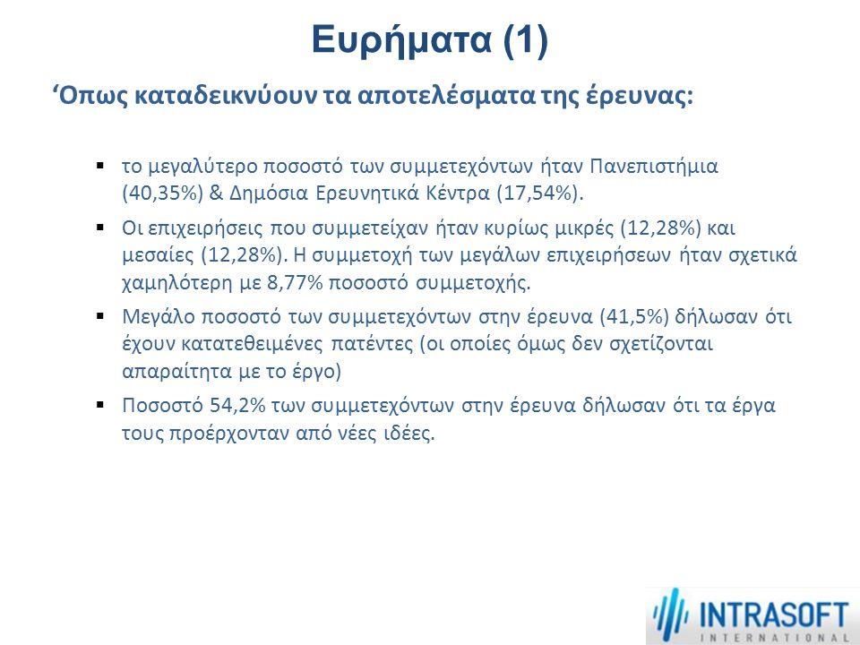 Ευρήματα (1) 'Οπως καταδεικνύουν τα αποτελέσματα της έρευνας:  το μεγαλύτερο ποσοστό των συμμετεχόντων ήταν Πανεπιστήμια (40,35%) & Δημόσια Ερευνητικ