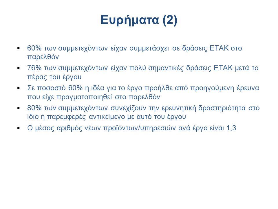 Ευρήματα (2)  60% των συμμετεχόντων είχαν συμμετάσχει σε δράσεις ΕΤΑΚ στο παρελθόν  76% των συμμετεχόντων είχαν πολύ σημαντικές δράσεις ΕΤΑΚ μετά το