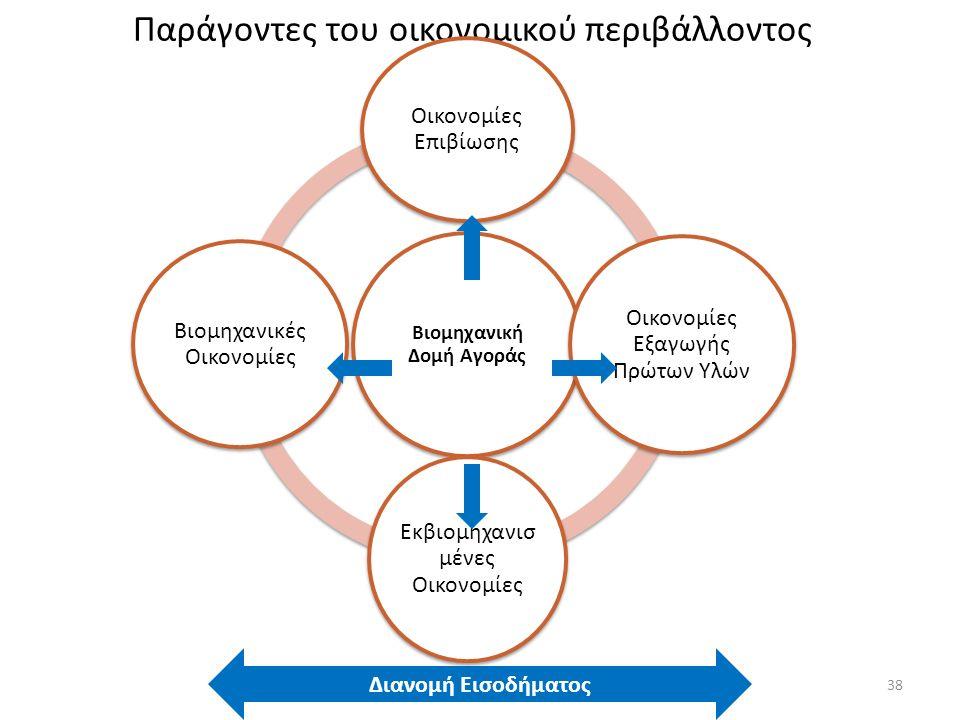 Παράγοντες του οικονομικού περιβάλλοντος Βιομηχανική Δομή Αγοράς Οικονομίες Επιβίωσης Οικονομίες Εξαγωγής Πρώτων Υλών Εκβιομηχανισ μένες Οικονομίες Βιομηχανικές Οικονομίες Διανομή Εισοδήματος 38
