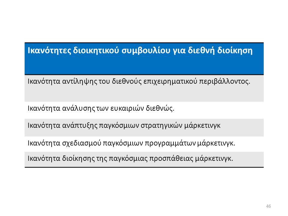 46 Ικανότητες διοικητικού συμβουλίου για διεθνή διοίκηση Ικανότητα αντίληψης του διεθνούς επιχειρηματικού περιβάλλοντος.