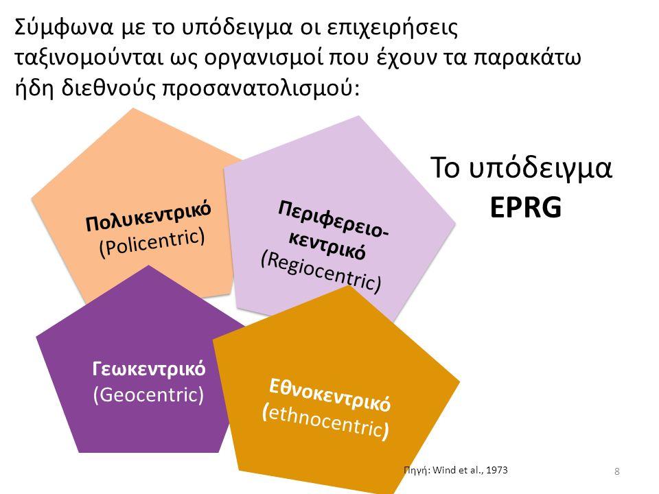 Στάδια διεθνοποίησης μίας επιχείρησης 1.Καμία ή ακανόνιστη εμπλοκή σε Εξαγωγές.