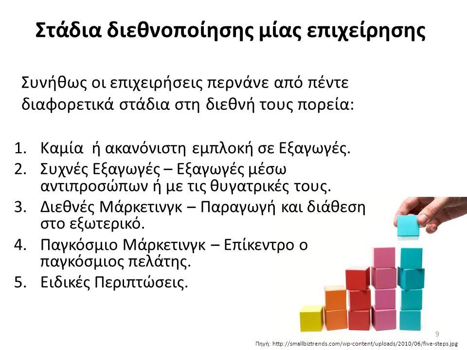 30 Το πολιτισμικό περιβάλλον Τουλάχιστον επτά στοιχεία του πολιτισμικού περιβάλλοντος χρειάζονται ιδιαίτερη σημασία 1.