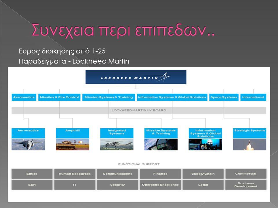 Ευρος διοικησης από 1-25 Παραδειγματα - Lockheed Martin
