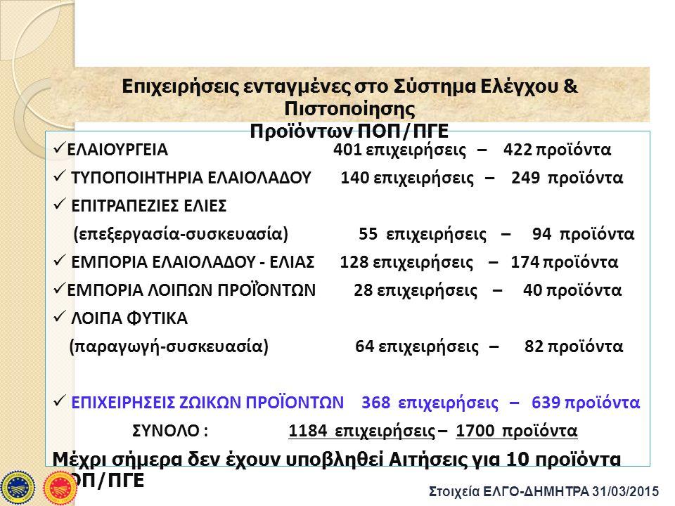 ΕΛΑΙΟΥΡΓΕΙΑ 401 επιχειρήσεις – 422 προϊόντα ΤΥΠΟΠΟΙΗΤΗΡΙΑ ΕΛΑΙΟΛΑΔΟΥ 140 επιχειρήσεις – 249 προϊόντα ΕΠΙΤΡΑΠΕΖΙΕΣ ΕΛΙΕΣ (επεξεργασία-συσκευασία) 55 επιχειρήσεις – 94 προϊόντα ΕΜΠΟΡΙΑ ΕΛΑΙΟΛΑΔΟΥ - ΕΛΙΑΣ 128 επιχειρήσεις – 174 προϊόντα ΕΜΠΟΡΙΑ ΛΟΙΠΩΝ ΠΡΟΪΌΝΤΩΝ 28 επιχειρήσεις – 40 προϊόντα ΛΟΙΠΑ ΦΥΤΙΚΑ (παραγωγή-συσκευασία) 64 επιχειρήσεις – 82 προϊόντα ΕΠΙΧΕΙΡΗΣΕΙΣ ΖΩΙΚΩΝ ΠΡΟΪΟΝΤΩΝ 368 επιχειρήσεις – 639 προϊόντα ΣΥΝΟΛΟ : 1184 επιχειρήσεις – 1700 προϊόντα Μέχρι σήμερα δεν έχουν υποβληθεί Αιτήσεις για 10 προϊόντα ΠΟΠ/ΠΓΕ Επιχειρήσεις ενταγμένες στο Σύστημα Ελέγχου & Πιστοποίησης Προϊόντων ΠΟΠ/ΠΓΕ Στοιχεία ΕΛΓΟ-ΔΗΜΗΤΡΑ 31/03/2015