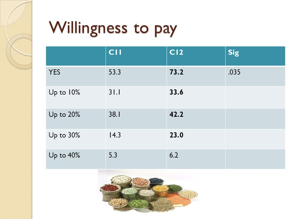 Willingness to pay C11C12Sig YES53.373.2.035 Up to 10%31.133.6 Up to 20%38.142.2 Up to 30%14.323.0 Up to 40%5.36.2