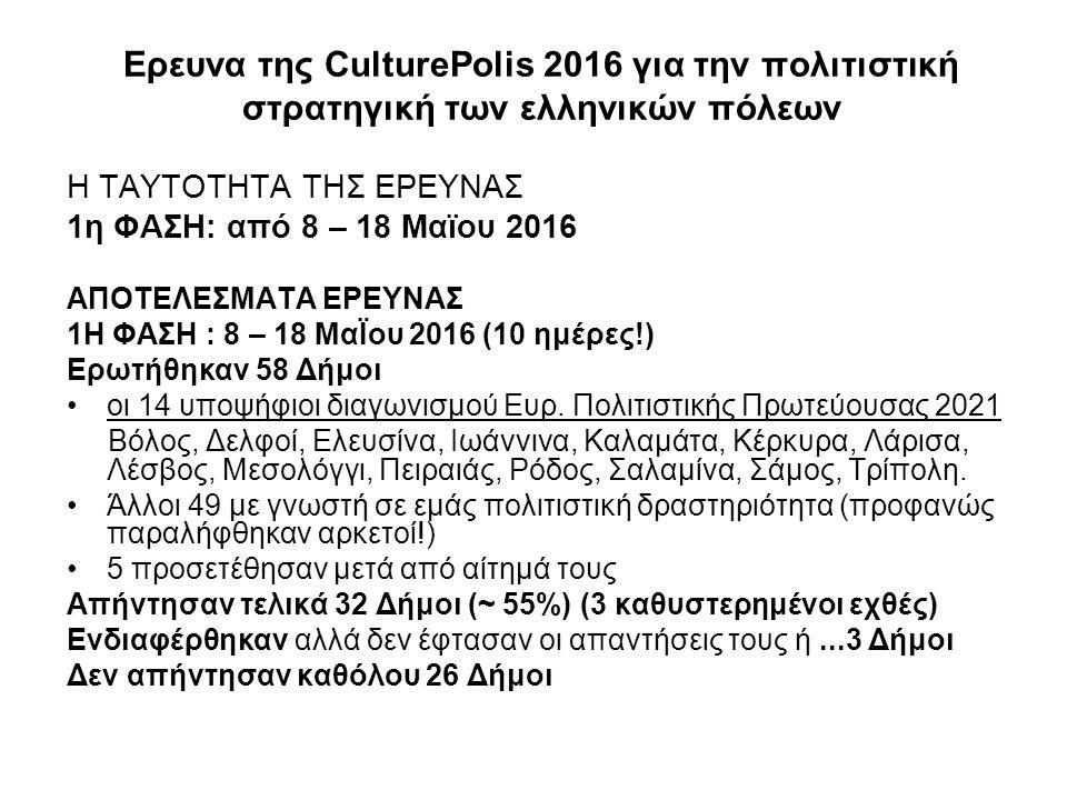 Ερευνα της CulturePolis 2016 για την πολιτιστική στρατηγική των ελληνικών πόλεων 2η ΦΑΣΗ: από Ιούνιος – Σεπτέμβριος 2016 Θα προσκληθούν όλοι οι Δήμοι της χώρας ανά κατηγορία/ μέγεθος Προσαρμογή έρευνας με βάση τα πορίσματα της ημερίδας της Θεσσαλονίκης - Συμμετοχή περιφερειών Τελικά αποτελέσματα Διεθνής Διάσκεψη Συνεργασιών 22-24 Σεπτεμβρίου 2016 Βραβεία σε Δήμους που διακρίθηκαν για την καινοτομία, επιχειρηματικότητα, αξιοποίηση πολιτιστικής κληρονομιάς