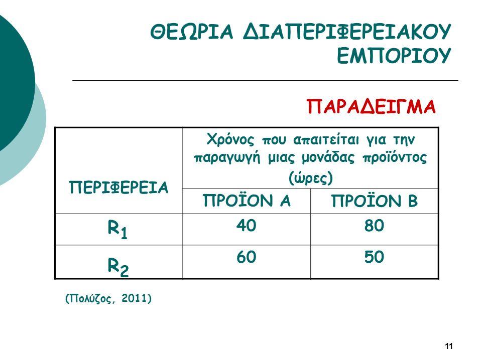 ΠΑΡΑΔΕΙΓΜΑ ΘΕΩΡΙΑ ΔΙΑΠΕΡΙΦΕΡΕΙΑΚΟΥ ΕΜΠΟΡΙΟΥ ΠΕΡΙΦΕΡΕΙΑ Χρόνος που απαιτείται για την παραγωγή μιας μονάδας προϊόντος (ώρες) ΠΡΟΪΟΝ ΑΠΡΟΪΟΝ Β R1R1 4080 R2R2 6050 (Πολύζος, 2011) 11