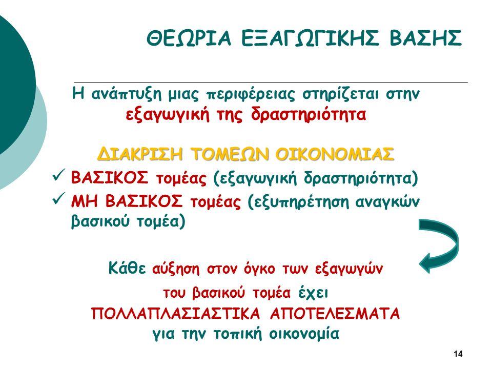 ΘΕΩΡΙΑ ΕΞΑΓΩΓΙΚΗΣ ΒΑΣΗΣ Η ανάπτυξη μιας περιφέρειας στηρίζεται στην εξαγωγική της δραστηριότητα ΔΙΑΚΡΙΣΗ ΤΟΜΕΩΝ ΟΙΚΟΝΟΜΙΑΣ ΒΑΣΙΚΟΣ τομέας (εξαγωγική δραστηριότητα) ΜΗ ΒΑΣΙΚΟΣ τομέας (εξυπηρέτηση αναγκών βασικού τομέα) Κάθε αύξηση στον όγκο των εξαγωγών του βασικού τομέα έχει ΠΟΛΛΑΠΛΑΣΙΑΣΤΙΚΑ ΑΠΟΤΕΛΕΣΜΑΤΑ για την τοπική οικονομία 14