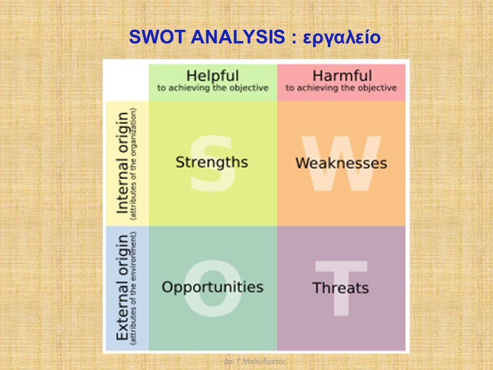 Δρ. Γ.Μαλινδρέτος SWOT ANALYSIS : εργαλείο